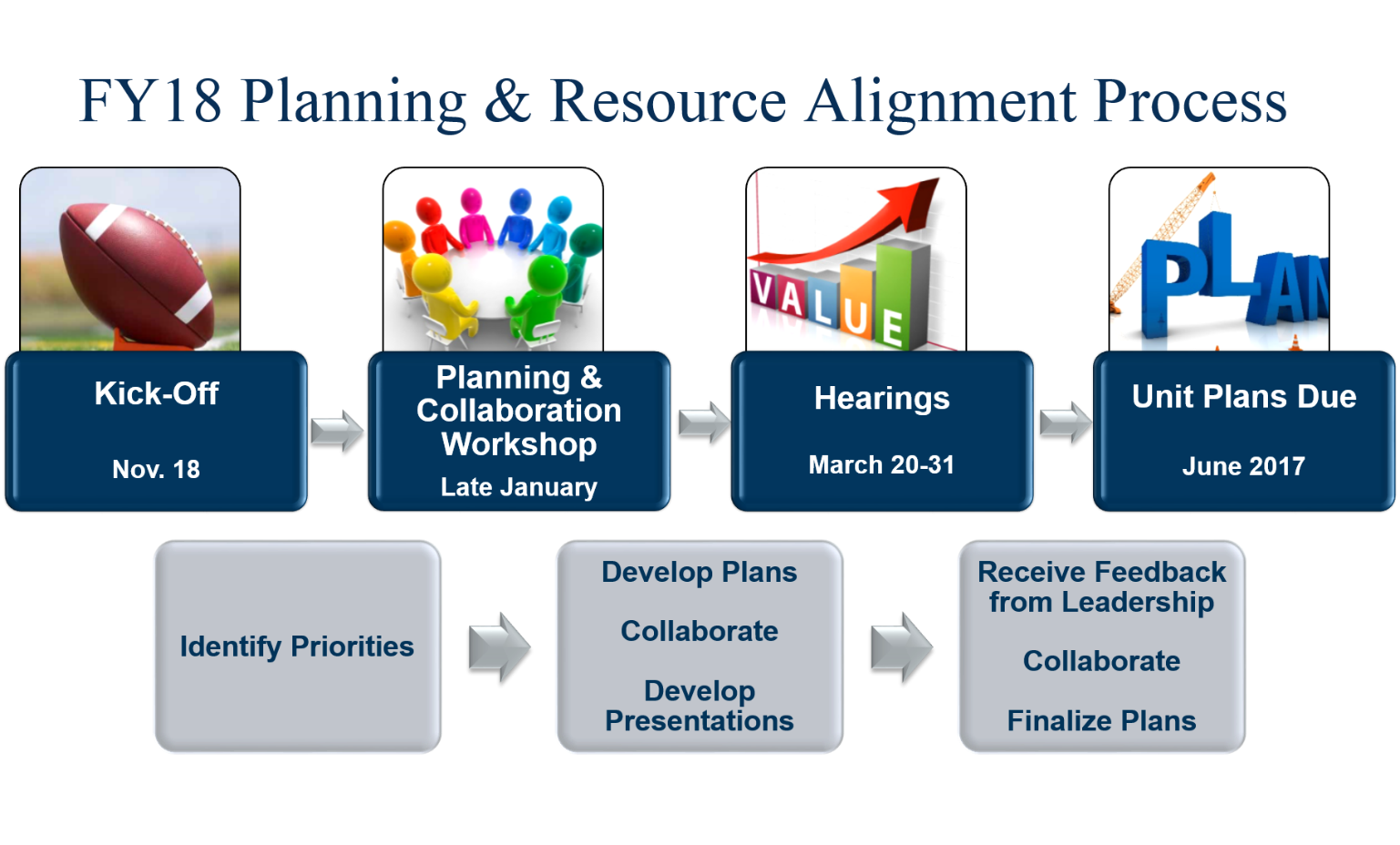 hr planning process presentation Human resource planning - authorstream presentation environmental analysis : environmental analysis the first step in the human resource planning process is to understand the context of human resource management.