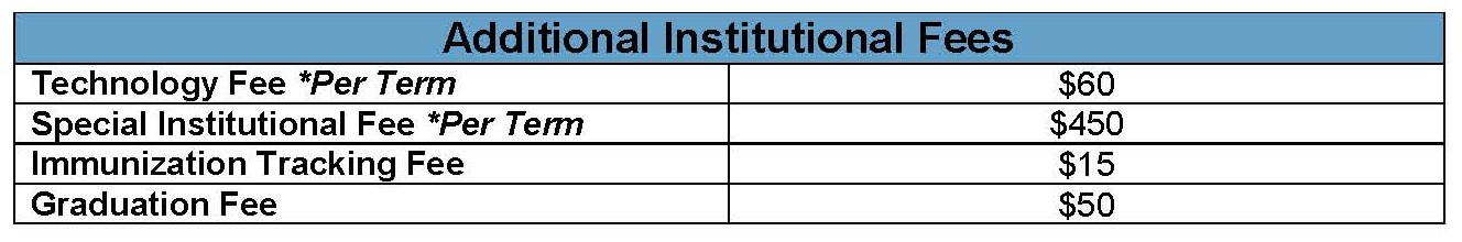 Additional Institutional Fees