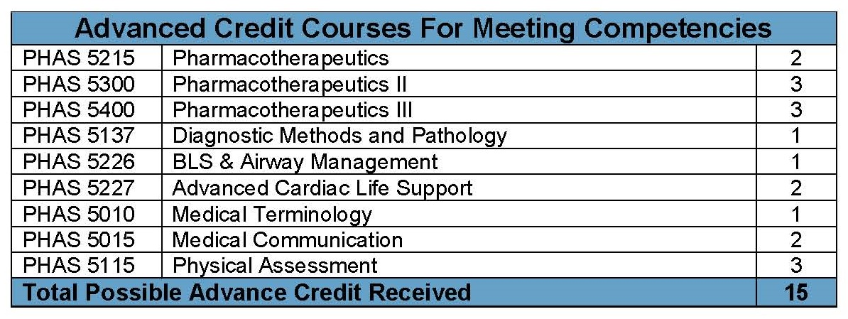 Advanced Credit Courses For Meeting Competencies