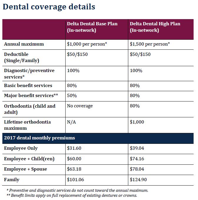Aarp Life Insurance Program >> Dental Plans