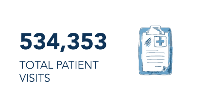 506,621 Total Patient Visits