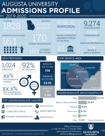 Admissions Information Graphic