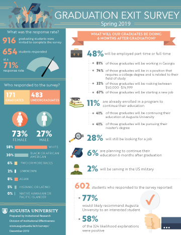 Graduate Exit Survey Information Graphic